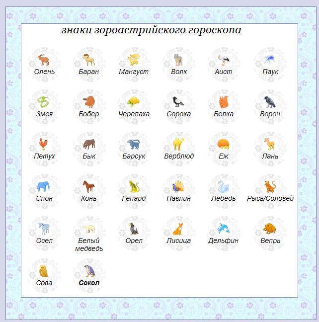 Zoroastriyskiy_goroskop